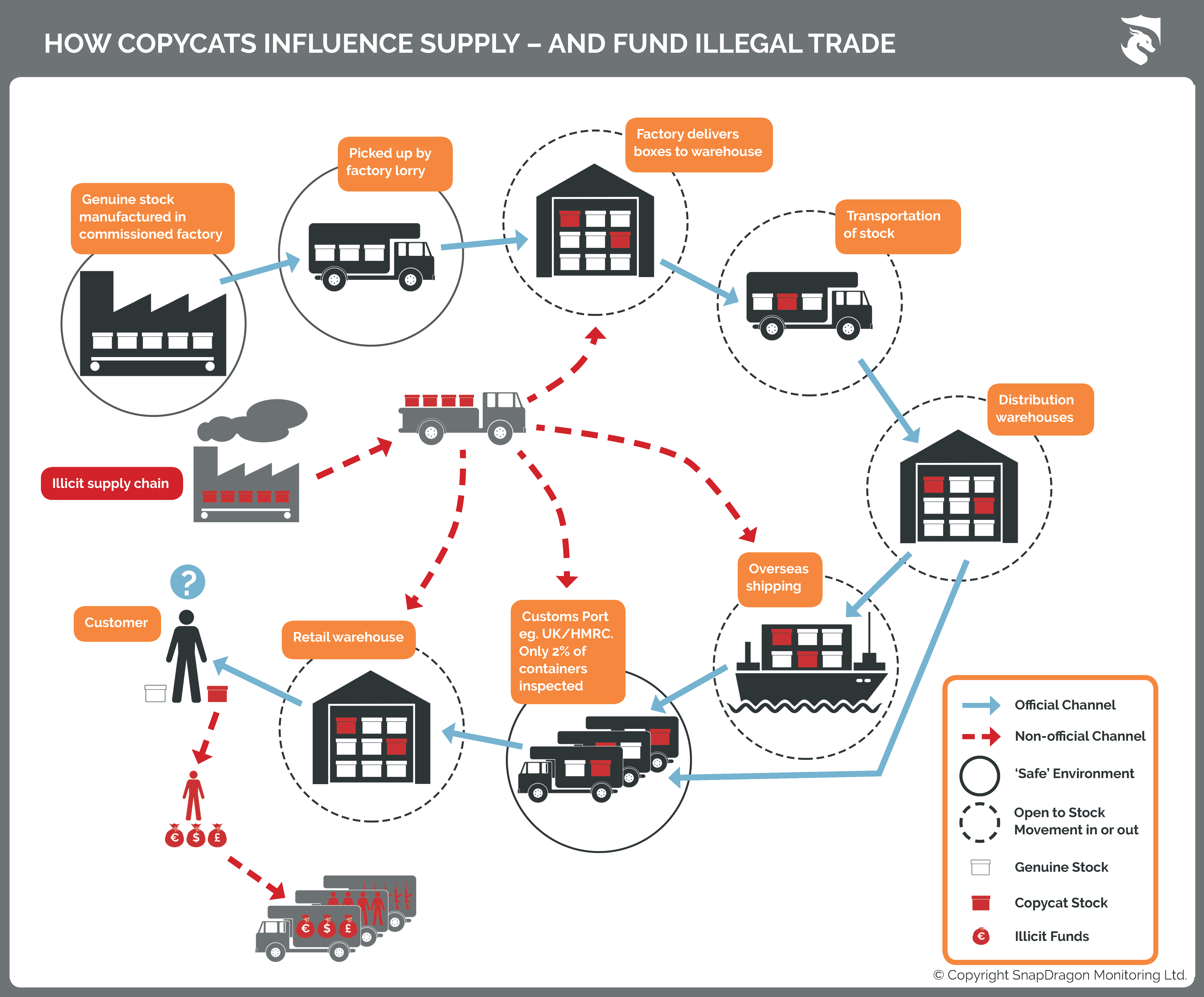 How CopyCats Influence Supply and Fund Illegal Trade_InfoGraphic_PDF